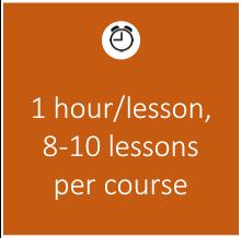 1 hour per lesson, 8-10 lessons per course